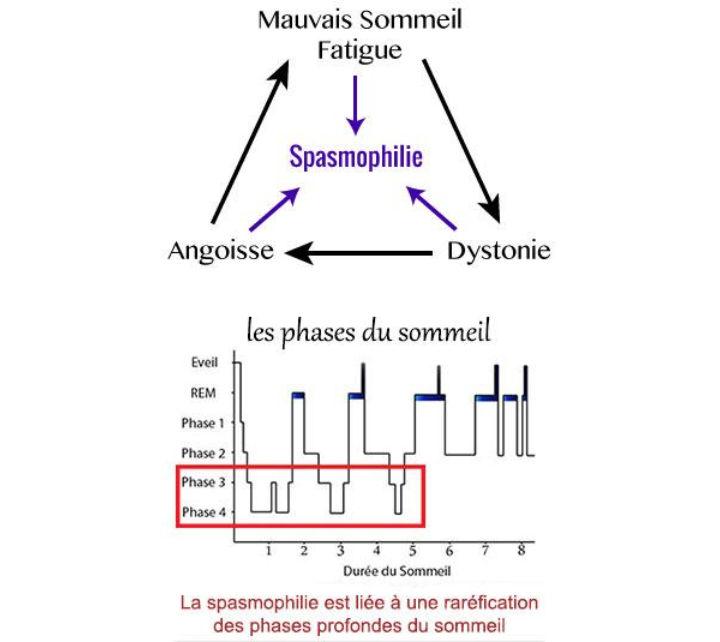 La spasmophilie - tout savoir